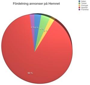 Spanien är det överlägset mest populära valet när svensken flyttar utomlands